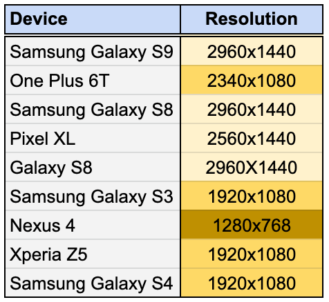 Devices segmented by unique resolution width