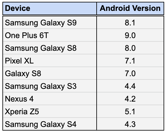 Devices and Android versions