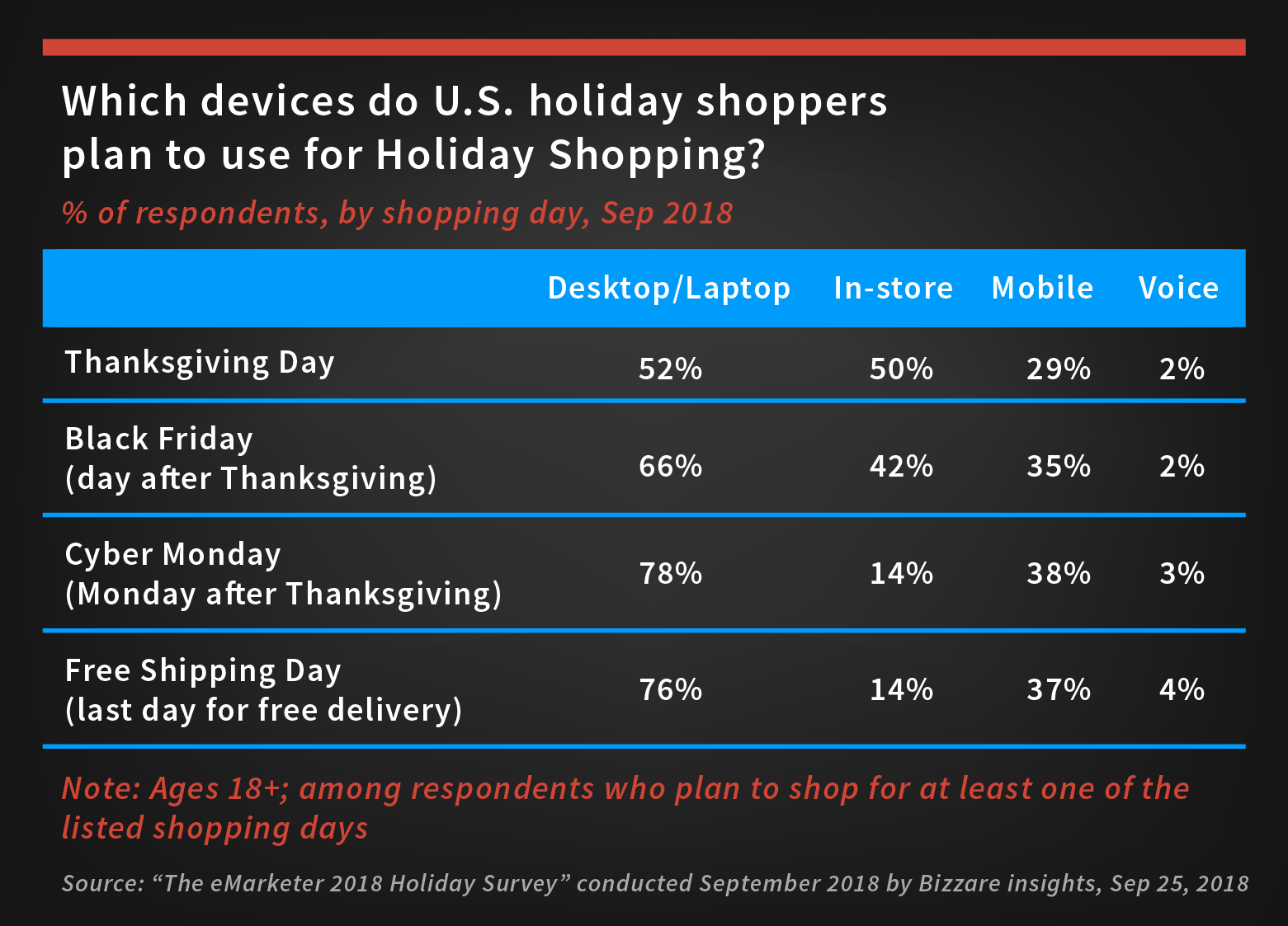 US holiday shoppers prefer multiple channels for holiday shopping