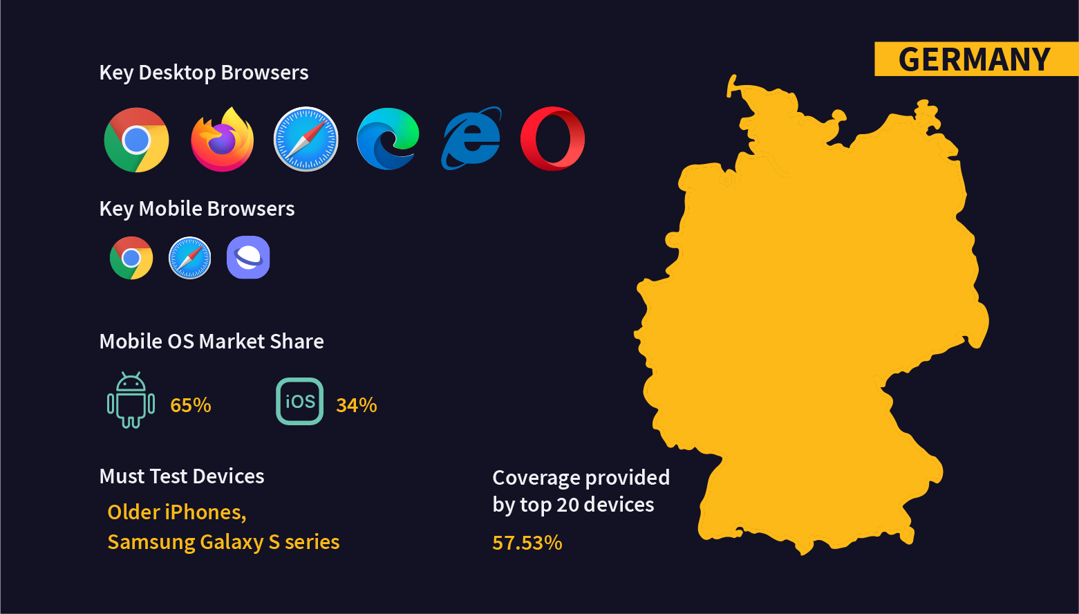 Fragmentation in OS, browsers, and devices in Germany
