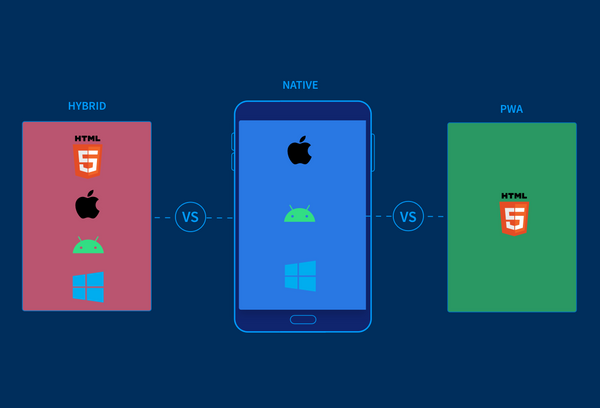 Hybrid, Native, and PWAs: Testing your mobile apps for compatibility